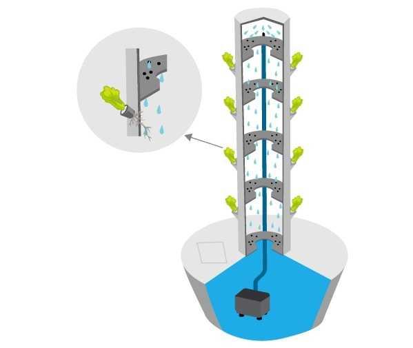 Torre de hidroponia vertical