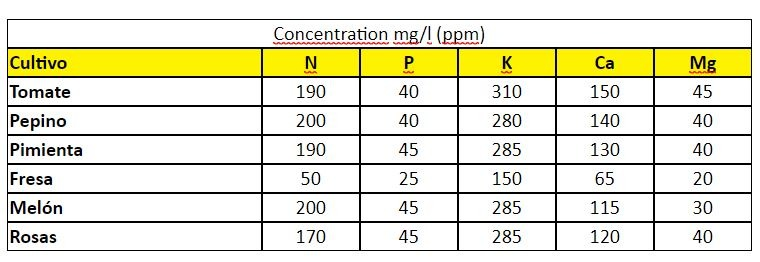 nutrientes hidroponia para plantaas